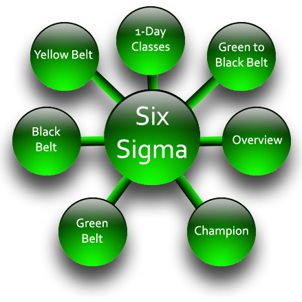 six sigma Green Belt certification in karachi, six sigma Green Belt training in karachi