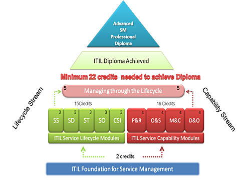 ITIL v3 certification in Karachi, ITIL v3 training