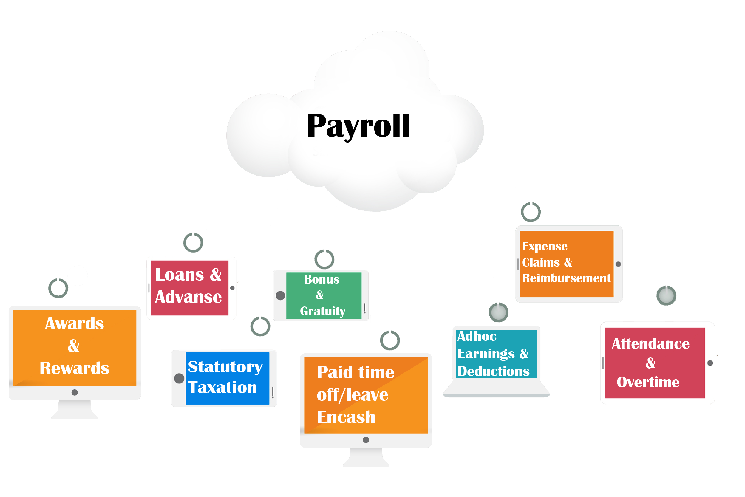 Erp System Implementation For Hrms & Payroll Training in karachi