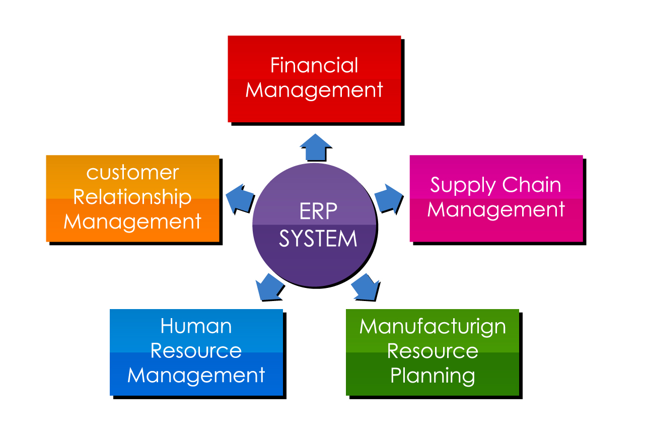 Erp System Implementation For Hrms & Payroll Course in karachi